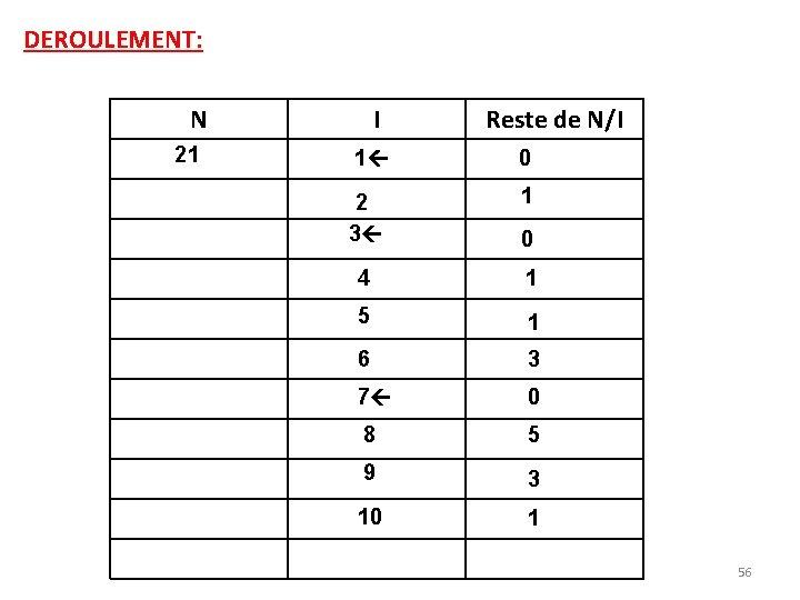 DEROULEMENT: N 21 I Reste de N/I 1 0 2 3 1 4 1