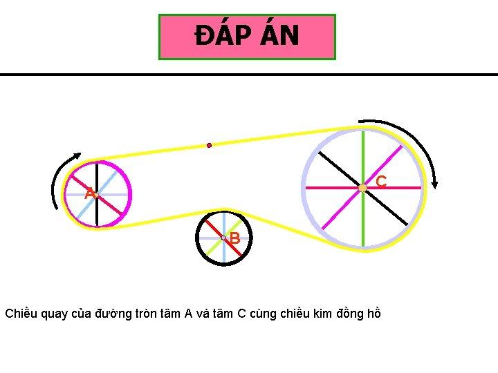ĐÁP ÁN C A B Chiều quay của đường tròn tâm A và tâm