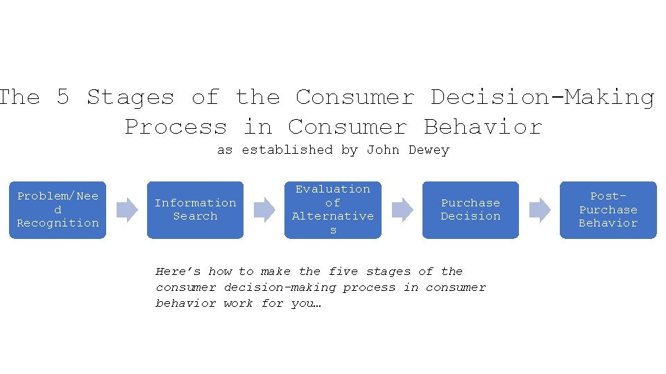 The 5 Stages of the Consumer Decision-Making Process in Consumer Behavior as established by
