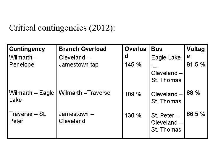 Critical contingencies (2012): Contingency Wilmarth – Penelope Branch Overload Cleveland – Jamestown tap Overloa