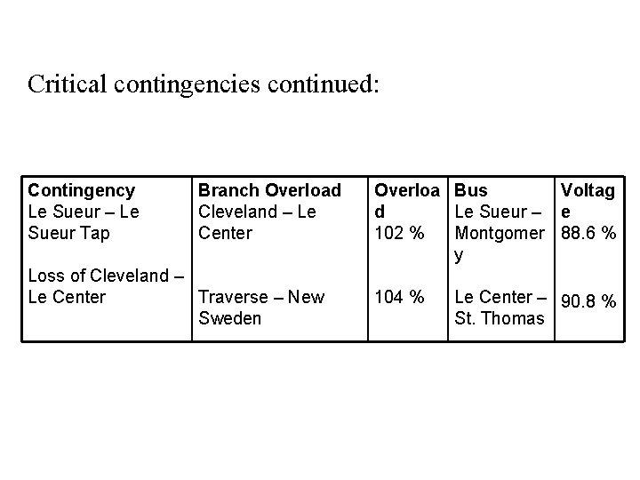 Critical contingencies continued: Contingency Le Sueur – Le Sueur Tap Branch Overload Cleveland –