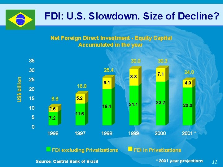 FDI: U. S. Slowdown. Size of Decline? Net Foreign Direct Investment - Equity Capital