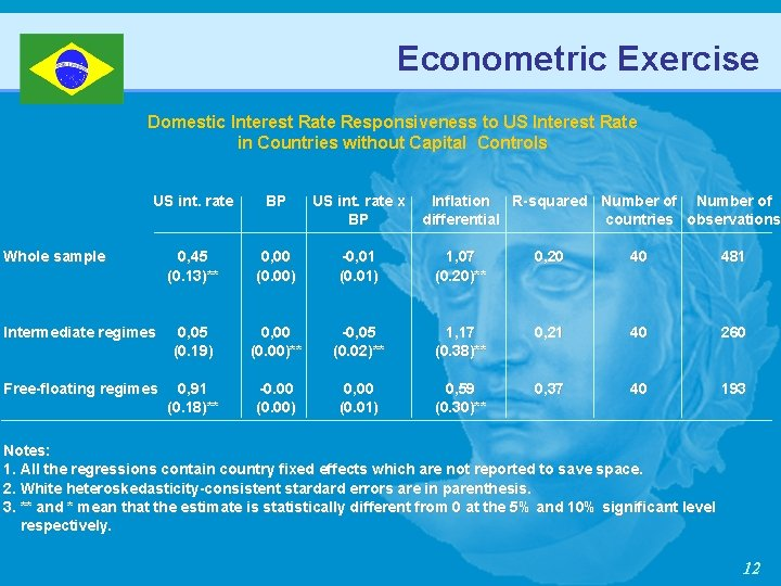 Econometric Exercise Domestic Interest Rate Responsiveness to US Interest Rate in Countries without Capital