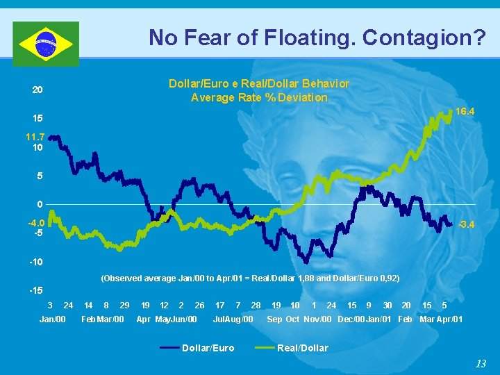 No Fear of Floating. Contagion? Dollar/Euro e Real/Dollar Behavior Average Rate % Deviation 20