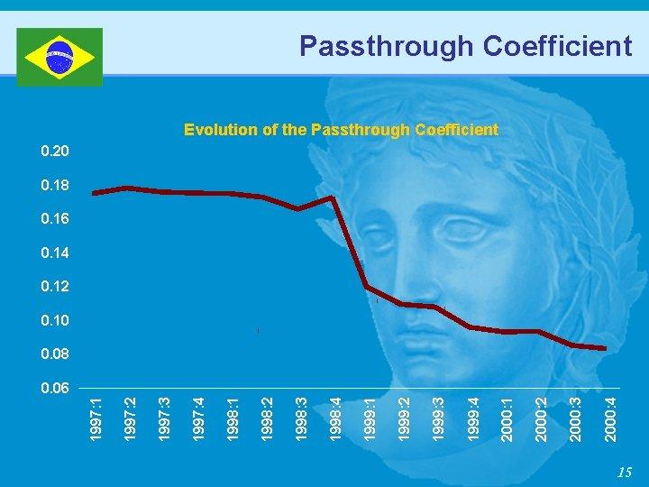 Passthrough Coefficient Evolution of the Passthrough Coefficient 0. 20 0. 18 0. 16 0.