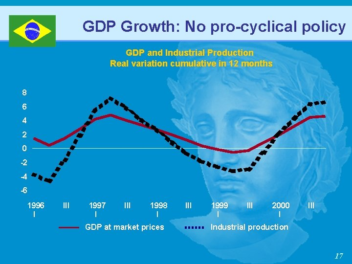 GDP Growth: No pro-cyclical policy GDP and Industrial Production Real variation cumulative in 12