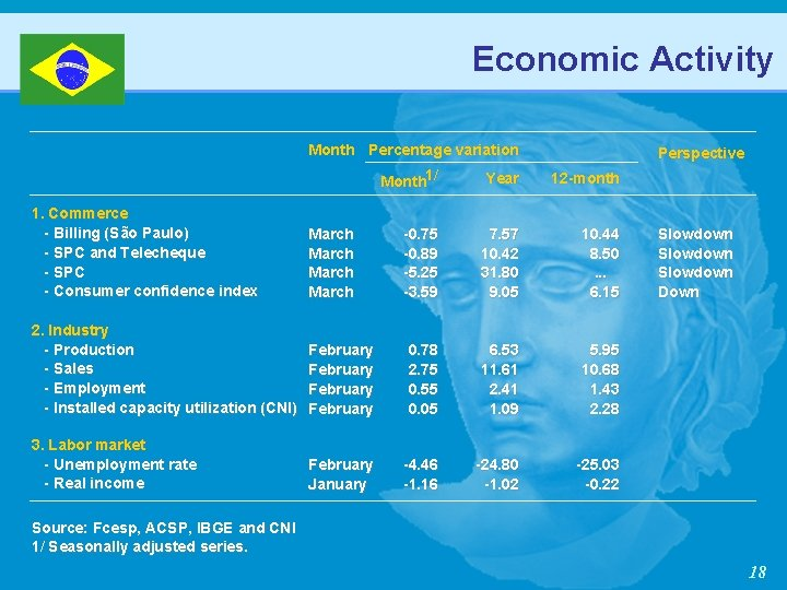 Economic Activity Month Percentage variation Perspective Month 1/ Year 12 -month -0. 75 -0.