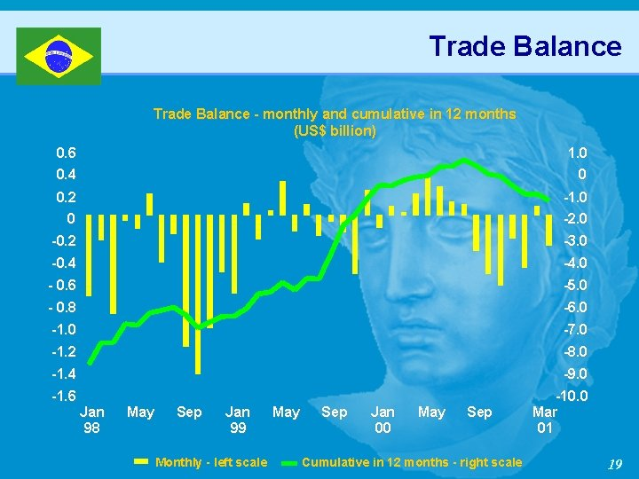 Trade Balance - monthly and cumulative in 12 months (US$ billion) 0. 6 1.