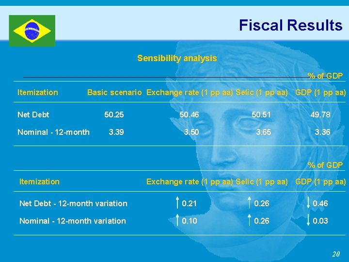 Fiscal Results Sensibility analysis % of GDP Itemization Basic scenario Exchange rate (1 pp