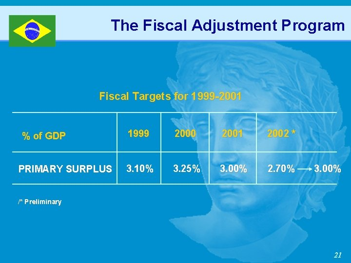 The Fiscal Adjustment Program Fiscal Targets for 1999 -2001 % of GDP PRIMARY SURPLUS