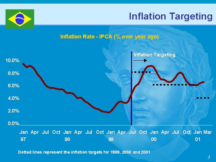 Inflation Targeting Inflation Rate - IPCA (% over year ago) Inflation Targeting 10. 0%