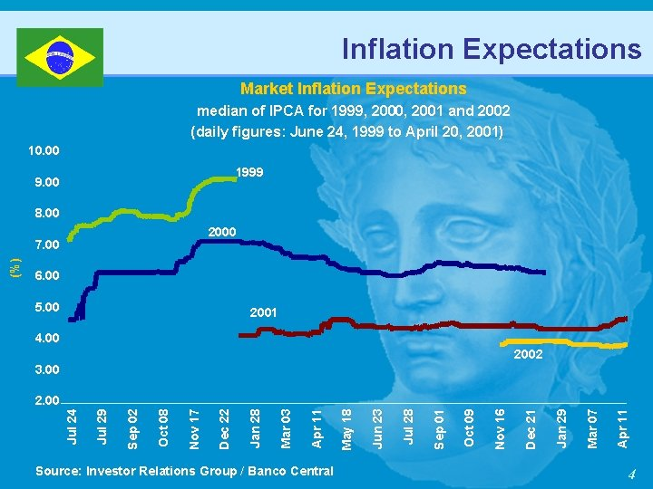 Inflation Expectations Market Inflation Expectations median of IPCA for 1999, 2000, 2001 and 2002