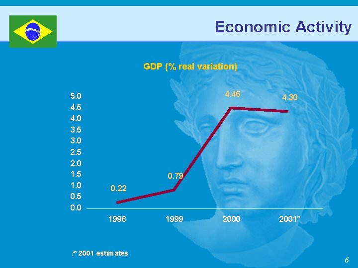 Economic Activity GDP (% real variation) 5. 0 4. 5 4. 0 3. 5