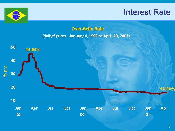 Interest Rate Over-Selic Rate (daily figures: January 4, 1999 to April 20, 2001) 50