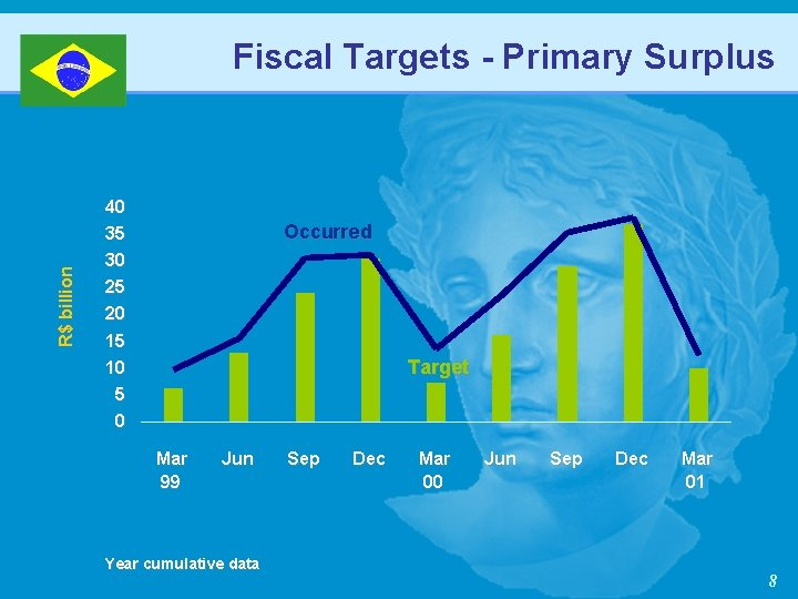 Fiscal Targets - Primary Surplus R$ billion 40 35 Occurred 30 25 20 15