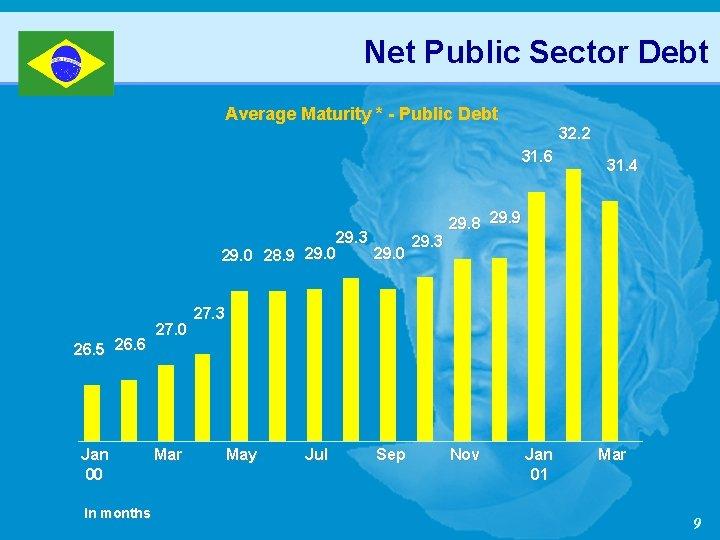 Net Public Sector Debt Average Maturity * - Public Debt 32. 2 31. 6