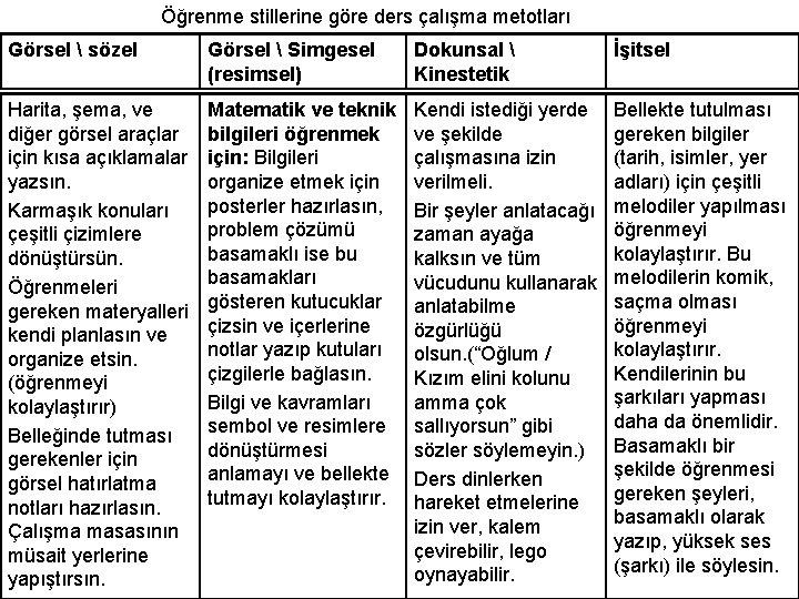 Öğrenme stillerine göre ders çalışma metotları Görsel  sözel Görsel  Simgesel (resimsel) Dokunsal