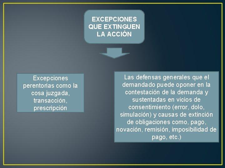 EXCEPCIONES QUE EXTINGUEN LA ACCIÓN Excepciones perentorias como la cosa juzgada, transacción, prescripción Las