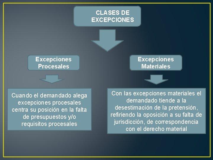 CLASES DE EXCEPCIONES Excepciones Procesales Cuando el demandado alega excepciones procesales centra su posición