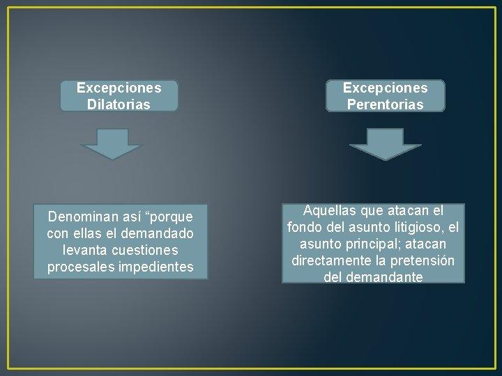 """Excepciones Dilatorias Denominan así """"porque con ellas el demandado levanta cuestiones procesales impedientes Excepciones"""