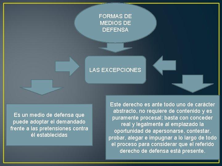 FORMAS DE MEDIOS DE DEFENSA LAS EXCEPCIONES Es un medio de defensa que puede