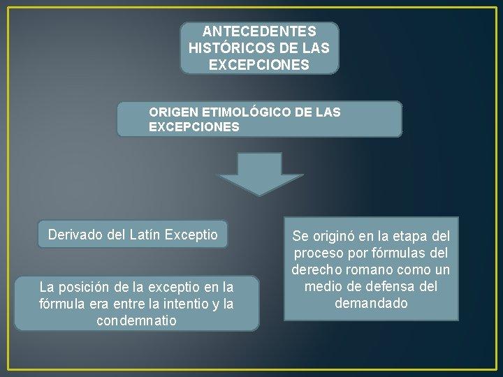 ANTECEDENTES HISTÓRICOS DE LAS EXCEPCIONES ORIGEN ETIMOLÓGICO DE LAS EXCEPCIONES Derivado del Latín Exceptio
