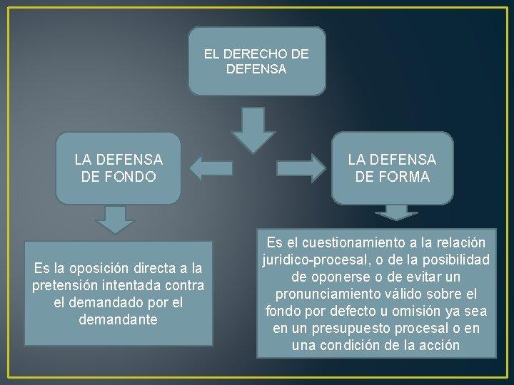 EL DERECHO DE DEFENSA LA DEFENSA DE FONDO Es la oposición directa a la