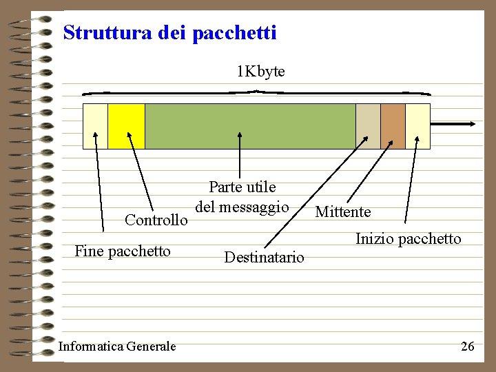 Struttura dei pacchetti 1 Kbyte Controllo Fine pacchetto Informatica Generale Parte utile del messaggio