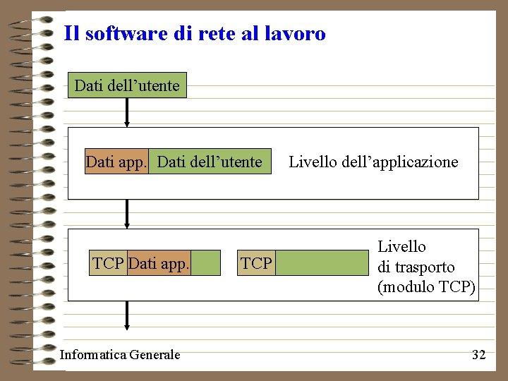 Il software di rete al lavoro Dati dell'utente Dati app. Dati dell'utente TCP Dati