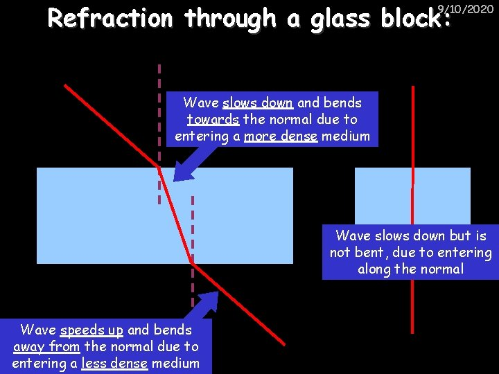 Refraction through a glass block: 9/10/2020 Wave slows down and bends towards the normal