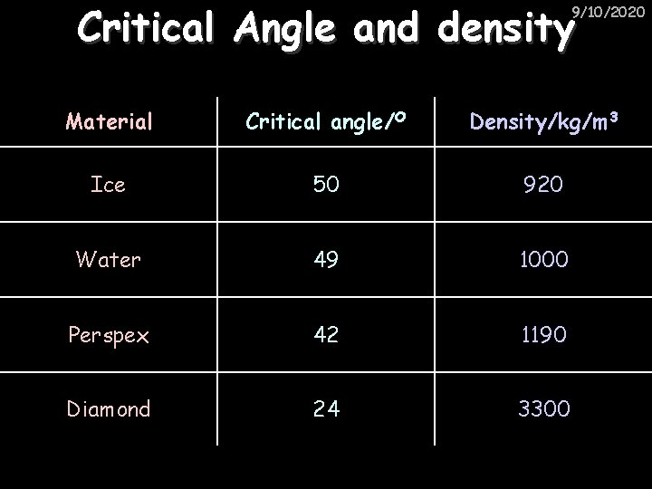 Critical Angle and density 9/10/2020 Material Critical angle/O Density/kg/m 3 Ice 50 920 Water