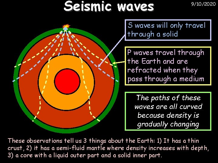 Seismic waves 9/10/2020 S waves will only travel through a solid P waves travel