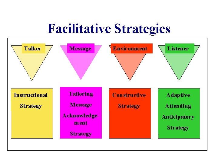 Facilitative Strategies Talker Message Environment Listener Instructional Tailoring Constructive Adaptive Strategy Message Strategy Attending