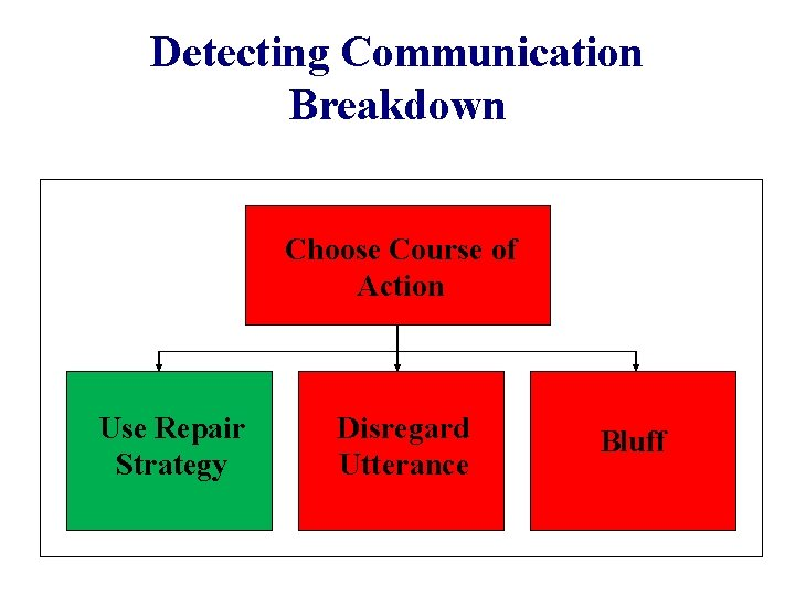Detecting Communication Breakdown Choose Course of Action Use Repair Strategy Disregard Utterance Bluff