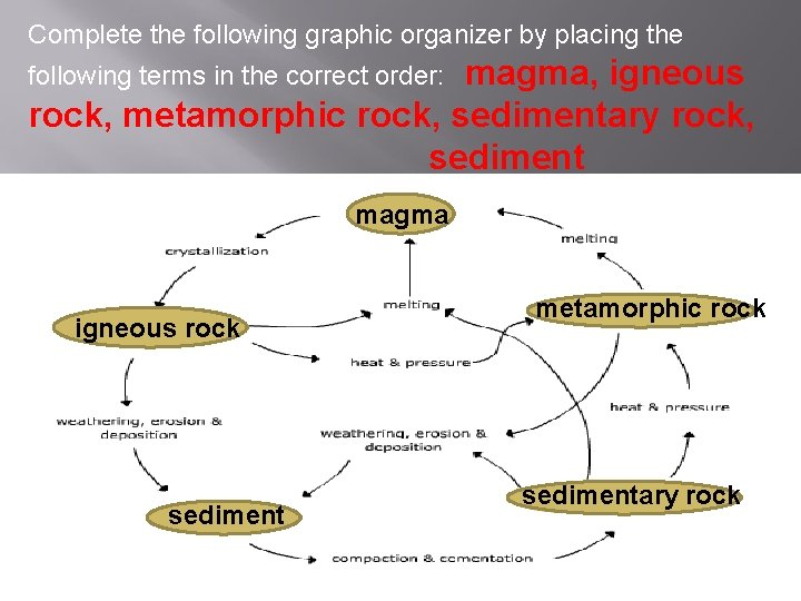 Complete the following graphic organizer by placing the magma, igneous rock, metamorphic rock, sedimentary