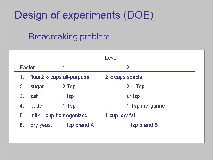 Design of experiments (DOE) Breadmaking problem: Level Factor 1 2 1. flour 21/3 cups