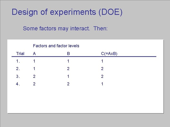 Design of experiments (DOE) Some factors may interact. Then: Factors and factor levels Trial
