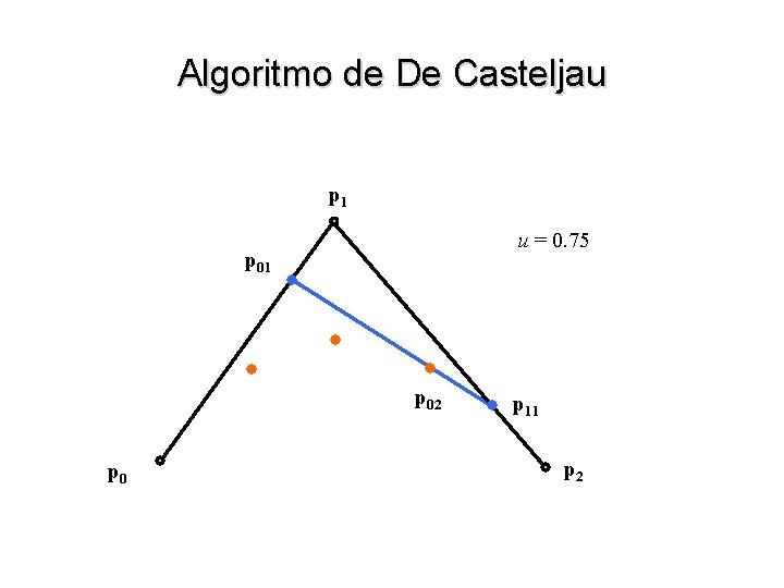 Algoritmo de De Casteljau p 1 u = 0. 75 p 01 p 02