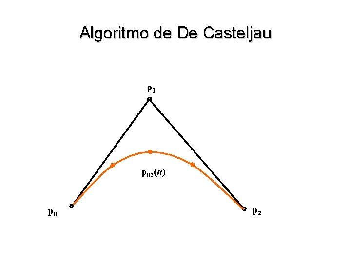 Algoritmo de De Casteljau p 1 p 02(u) p 0 p 2