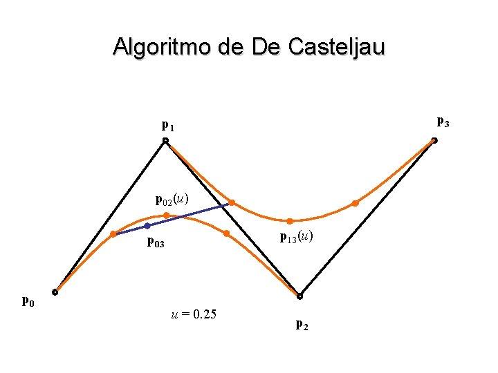 Algoritmo de De Casteljau p 3 p 1 p 02(u) p 13(u) p 03