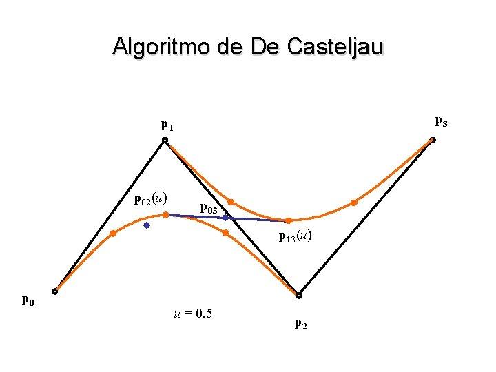Algoritmo de De Casteljau p 3 p 1 p 02(u) p 03 p 13(u)