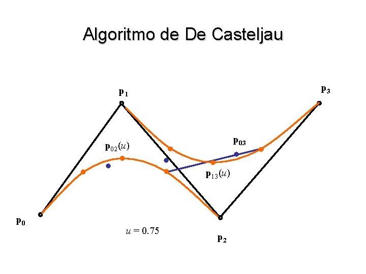 Algoritmo de De Casteljau p 3 p 1 p 03 p 02(u) p 13(u)