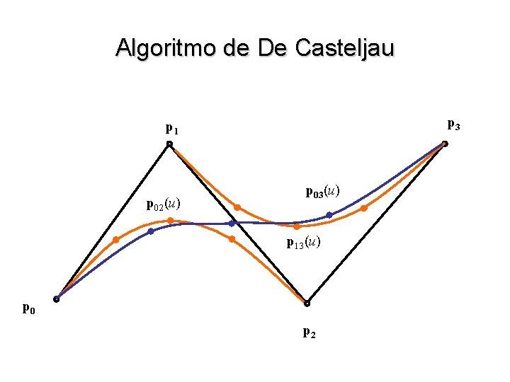 Algoritmo de De Casteljau p 3 p 1 p 02(u) p 03(u) p 13(u)