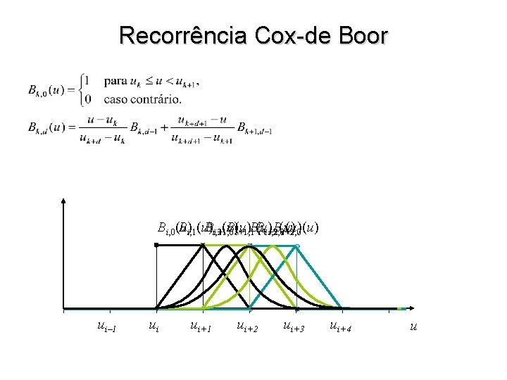Recorrência Cox-de Boor Bi, 0(u) Bi, 1(u) B Bi, 3 (u) B(u)B Bi+1, 2