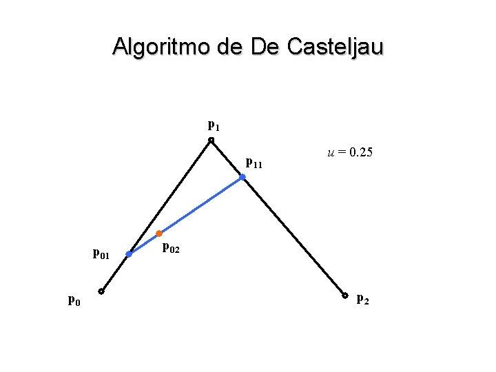 Algoritmo de De Casteljau p 11 p 0 u = 0. 25 p 02