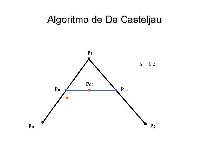 Algoritmo de De Casteljau p 1 u = 0. 5 p 01 p 02