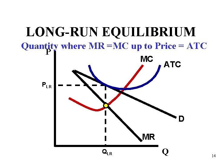 LONG-RUN EQUILIBRIUM Quantity where MR =MC up to Price = ATC P MC ATC