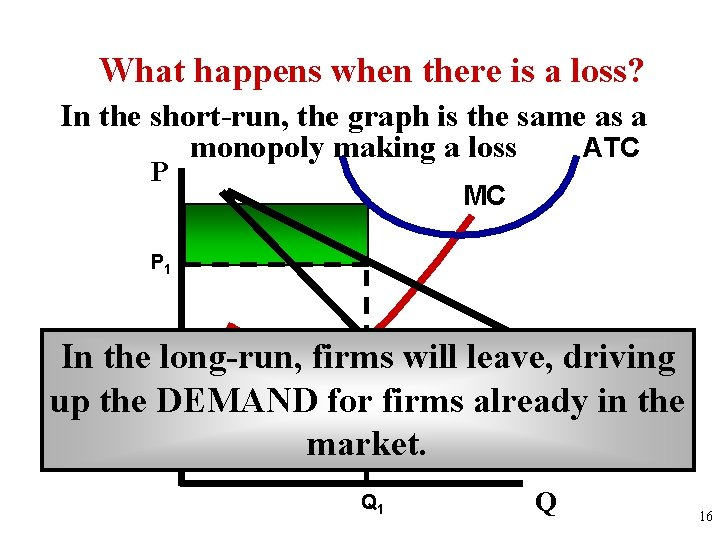 What happens when there is a loss? In the short-run, the graph is the