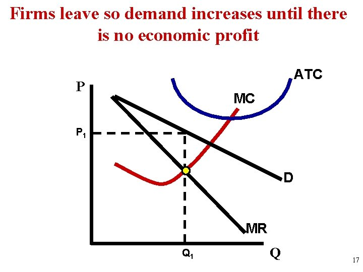 Firms leave so demand increases until there is no economic profit ATC P MC