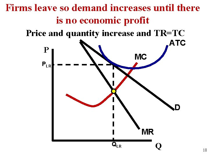 Firms leave so demand increases until there is no economic profit Price and quantity